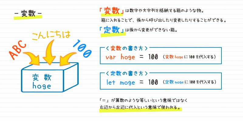変数・定数の紹介