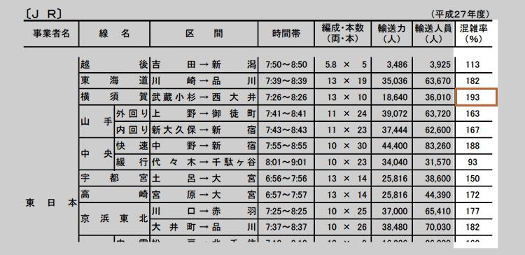 国土交通省・統計情報(平成27年度)