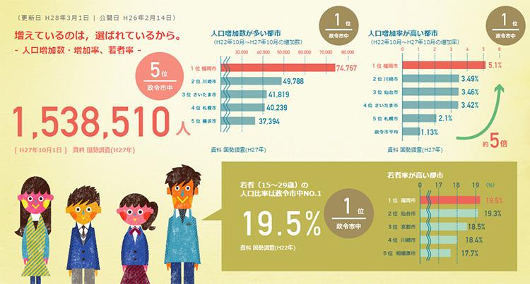 増えているのは,選ばれているから。 - 福岡市の人口/増加率と若者率 - | Fukuoka Facts(http://facts.city.fukuoka.lg.jp/data/population/)