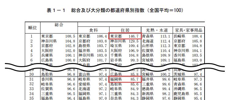 統計局全国物価地域差指数