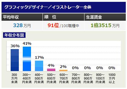 グラフィックデザイナー/イラストレーターの年収データ