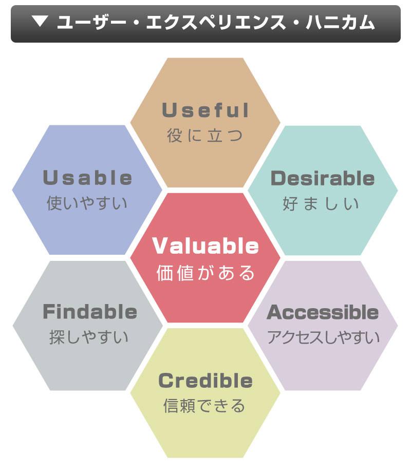 ユーザー・エクスペリエンス・ハニカム