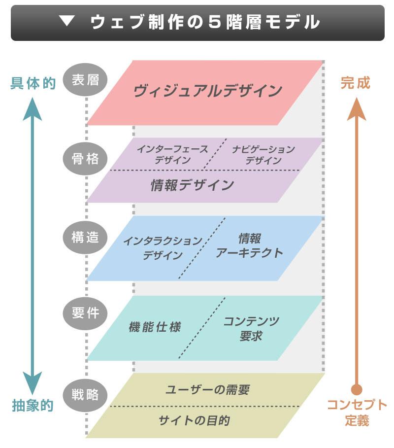 ウェブ制作の5階層モデル