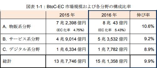 BtoC-EC 市場規模および各分野の構成比率