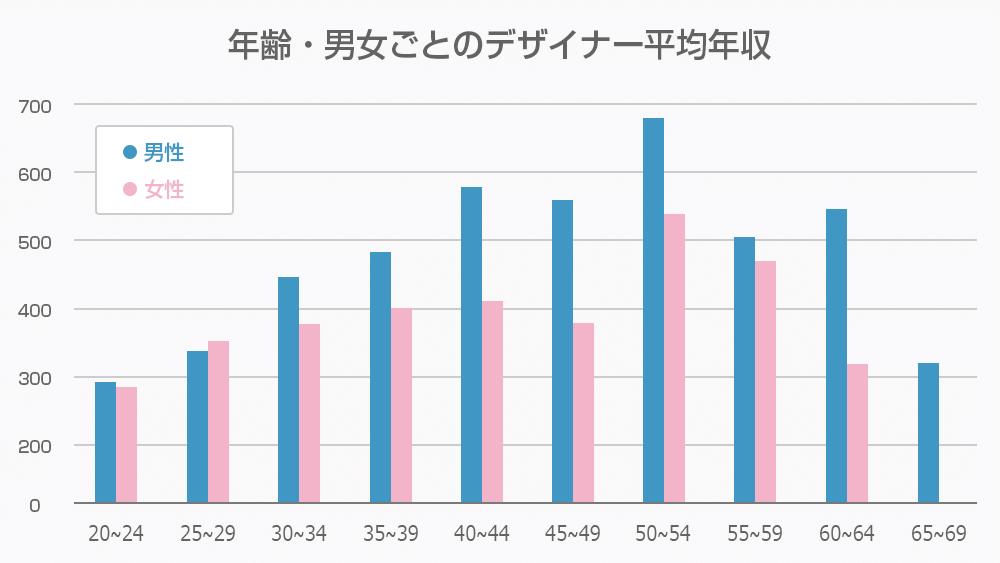 年齢・男女ごとのデザイナー平均年収