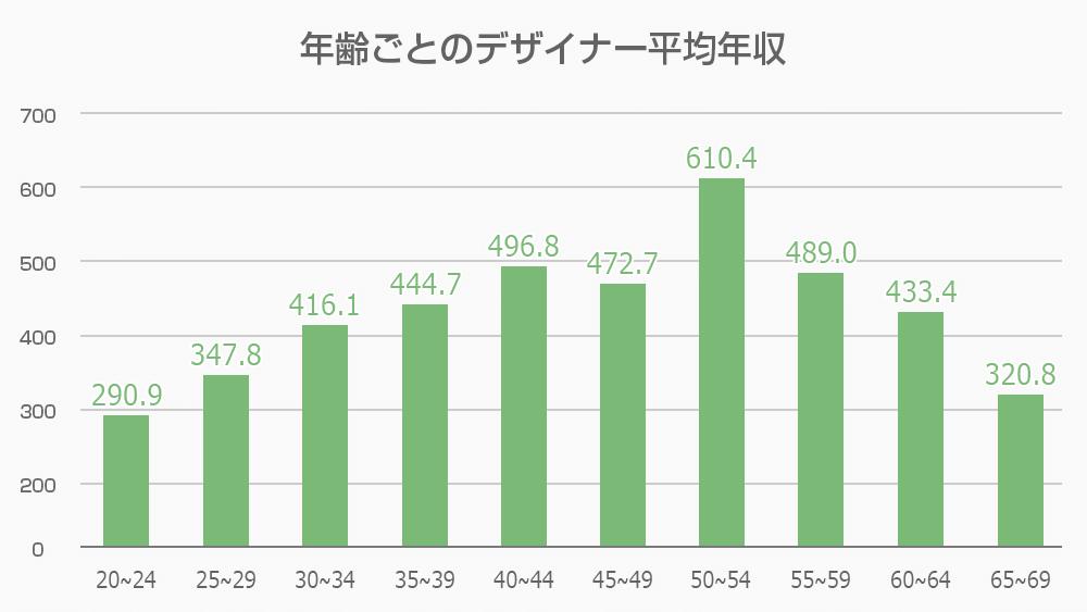 年齢ごとのデザイナー平均年収