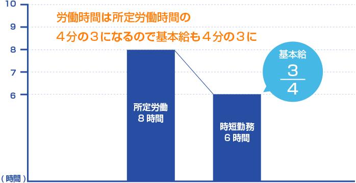 時短勤務の割増賃金発生の条件