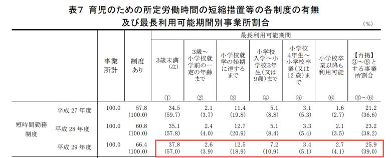 育児のための所定労働時間の短縮措置等の各制度の有無  及び最長利用可能期間別事業所割合