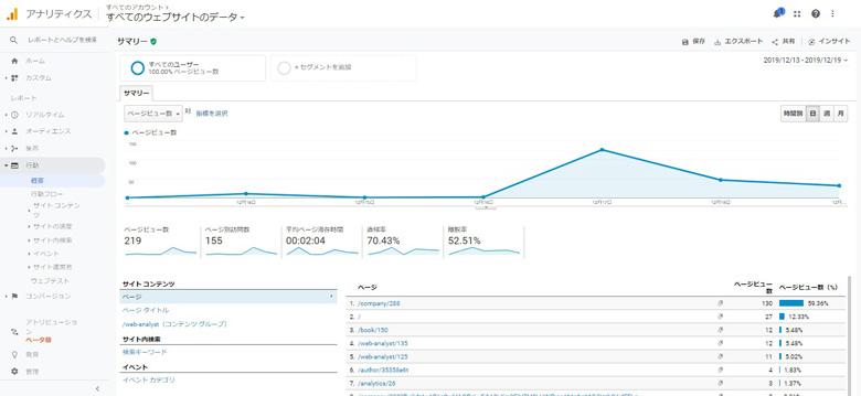 GoogleAnalytics行動レポート