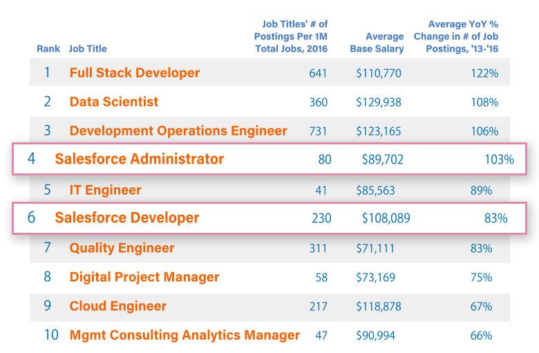 Indeedのベストジョブ掲載の職業にもランクインした「Salesforceアドミニストレーター」「Salesforceディベロッパー」