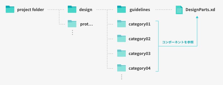 ディレクトリ構造表