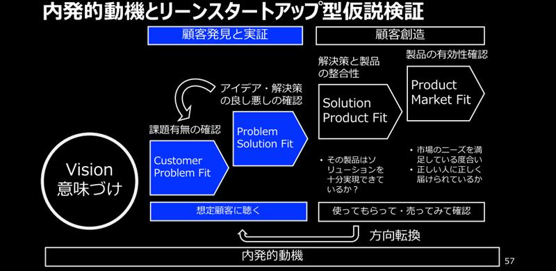 仮説検証STEP1