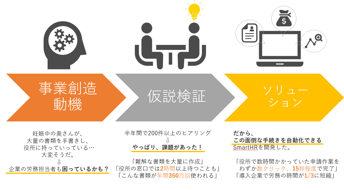 スマートHR宮田氏の事業創造プロセス