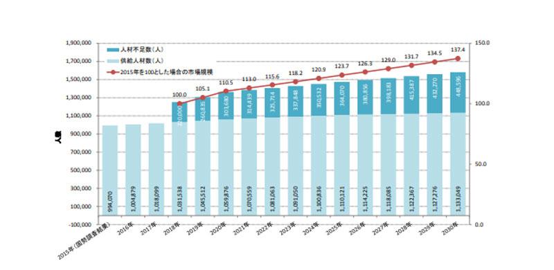 IT 人材需給に関する試算グラフ