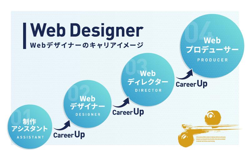 Webデザイナーのキャリアプラン
