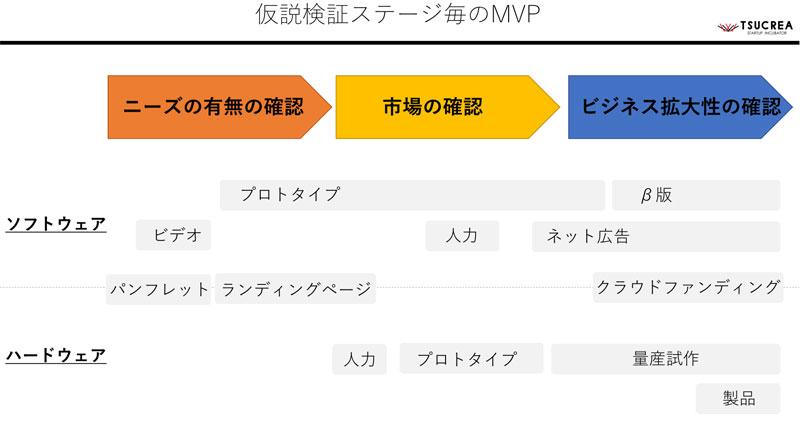 検証段階ごとのMVP
