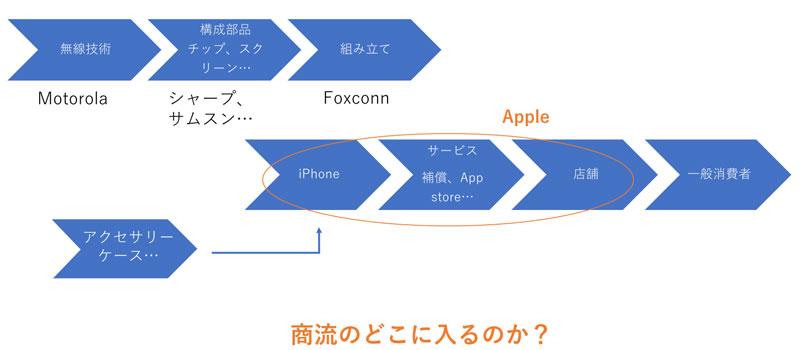 iphoneの商流を図にすると
