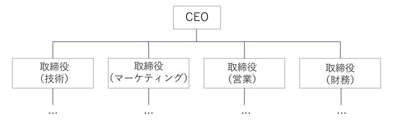 組織体制の例