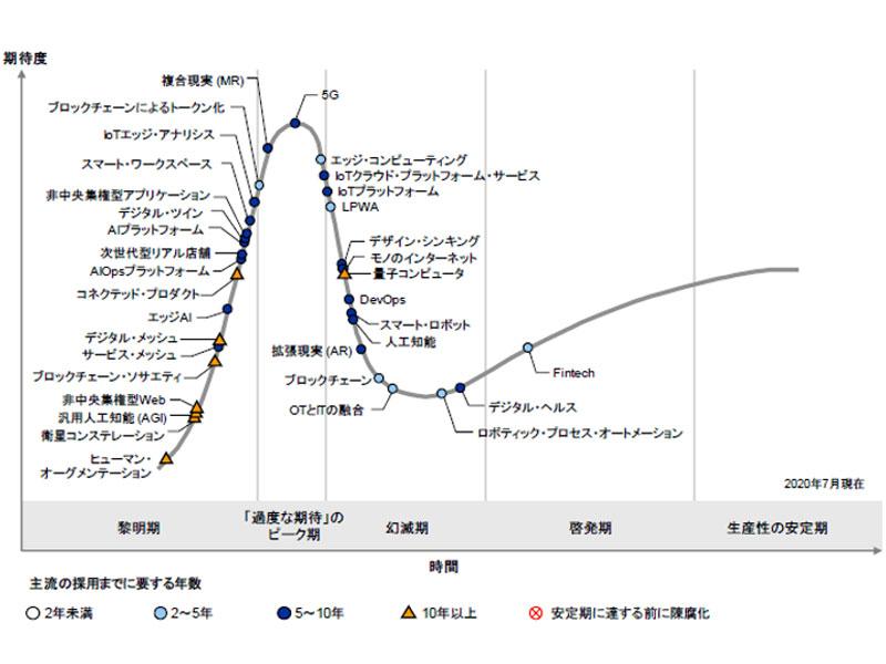 ガートナー ジャパン株式会社が発表した「日本における未来志向型インフラ・テクノロジのハイプ・サイクル:2020年」